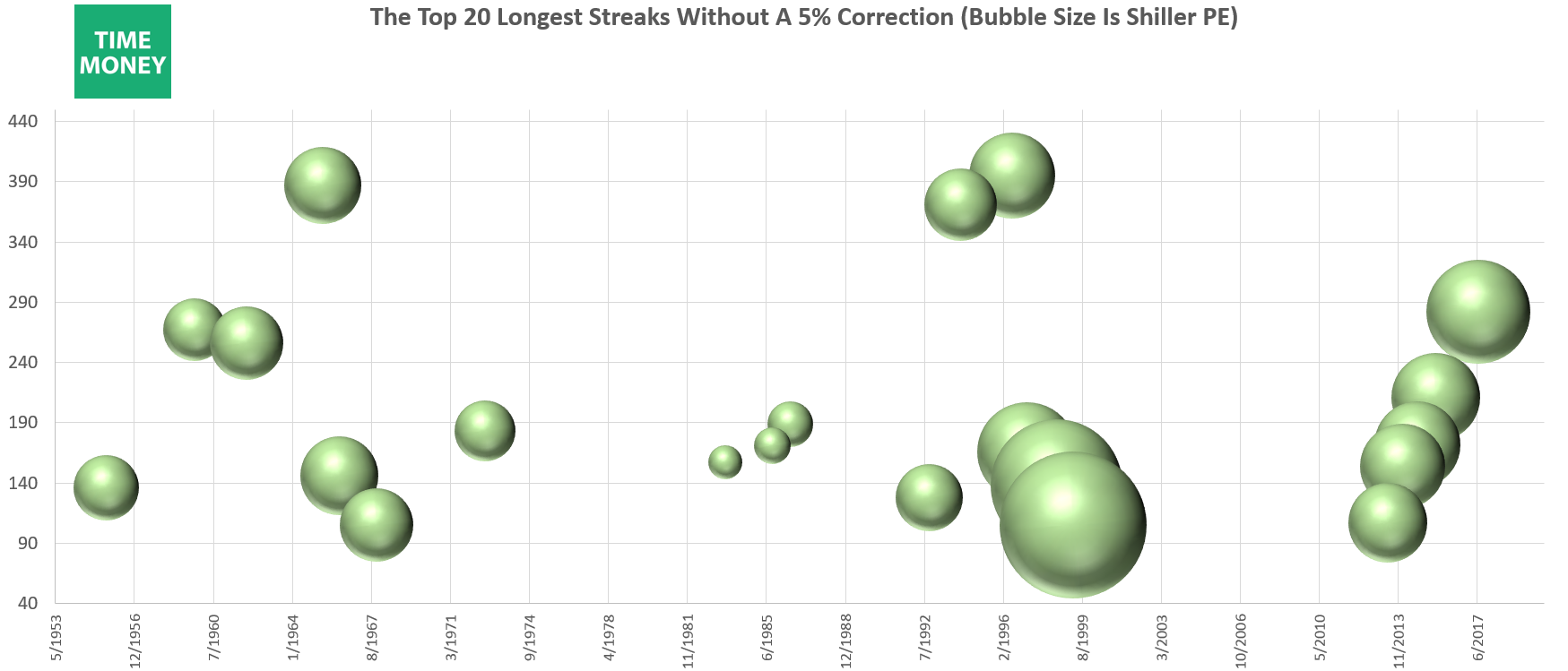 The Valuation Of The Longest Streaks Without A Correction