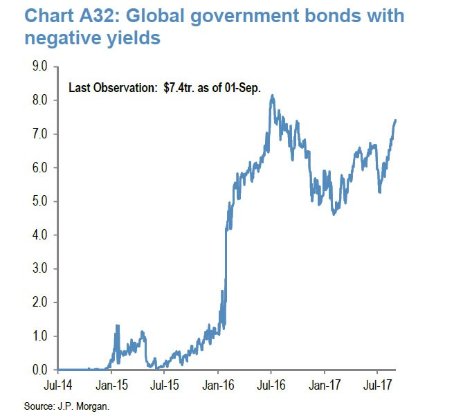 $7.4 Trillion In Negative Yielding Government Caused By QE