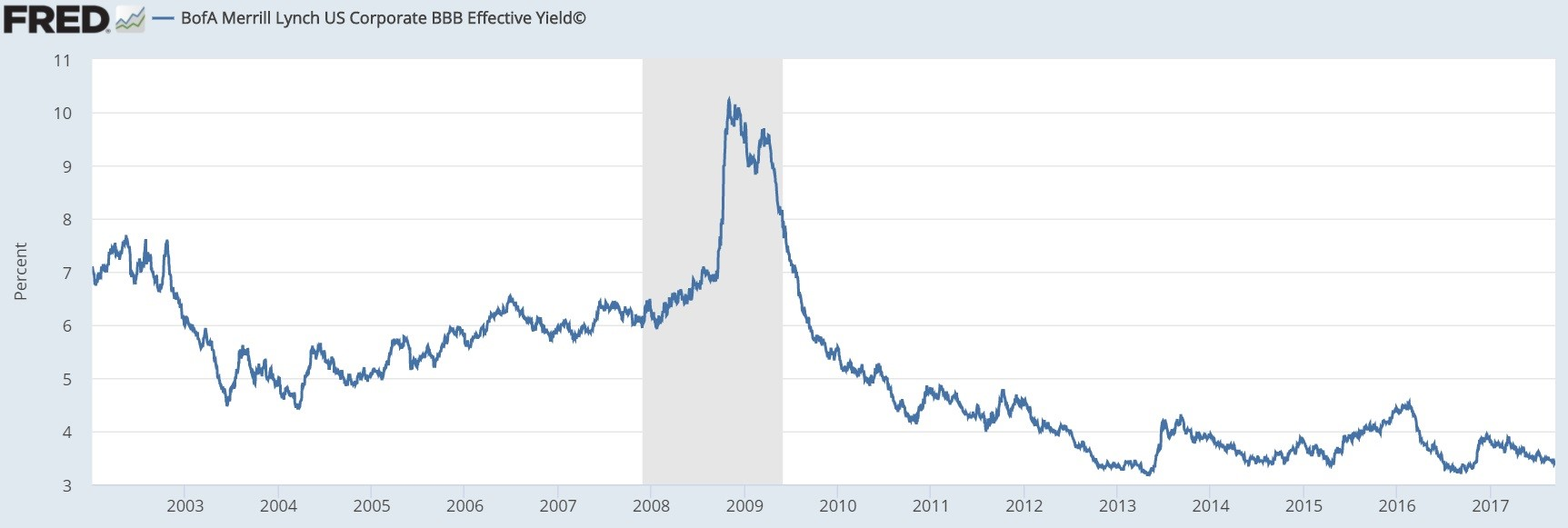 BBB Bond Yields Have Fallen