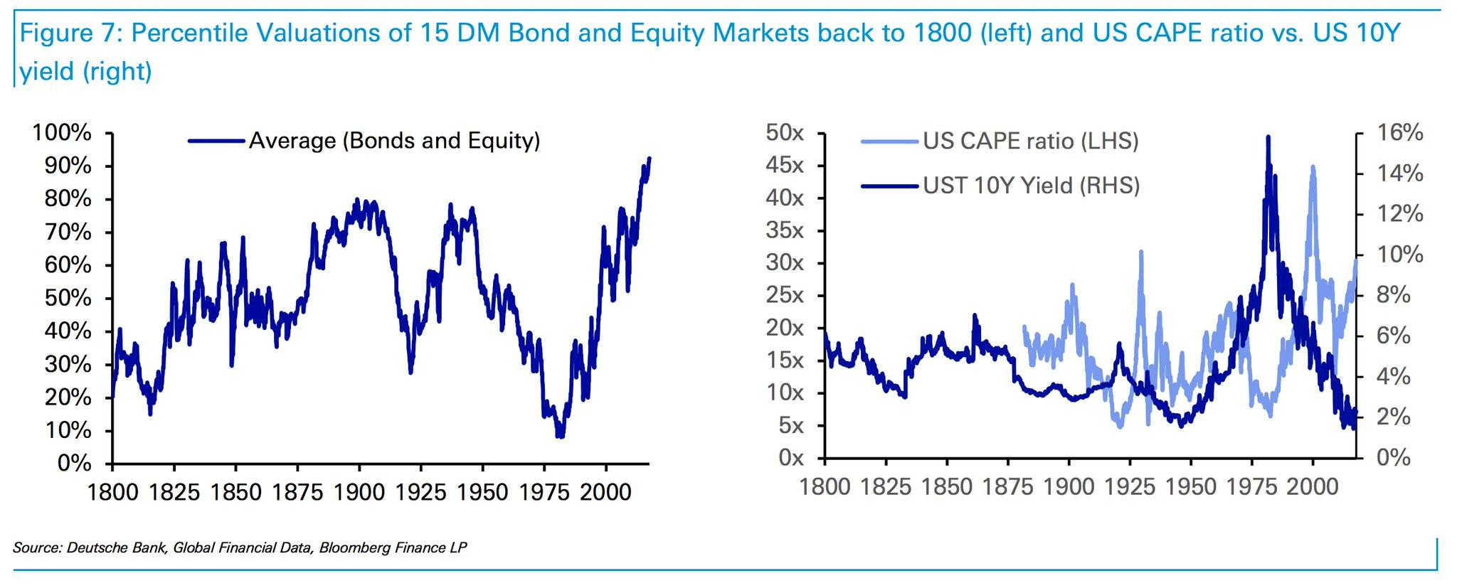 Bonds And Stocks Most Expensive Ever