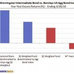 Bond Funds Excess Returns