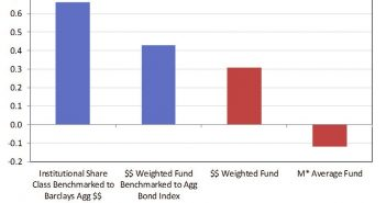 Bond Funds Excess Returns
