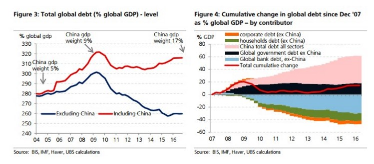 Global Debt Compared To China