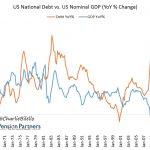 Leveraged Economy