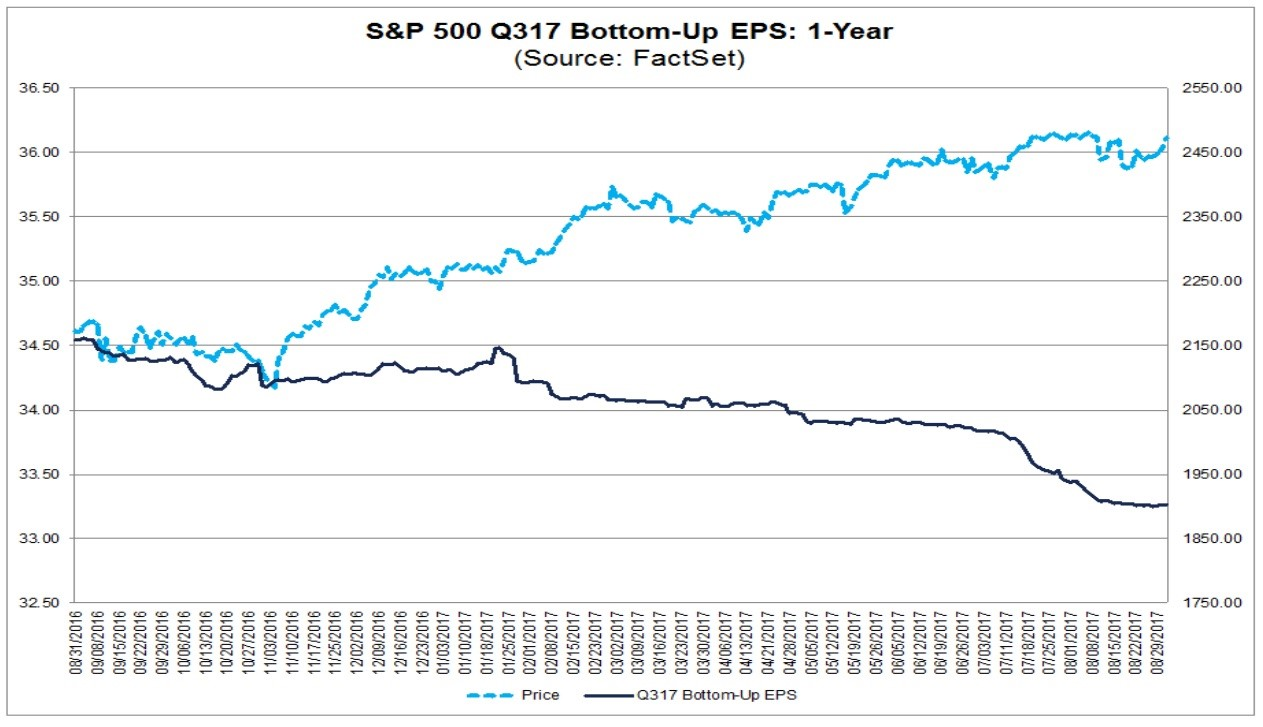 Q3 2017 Earnings Looking Weak