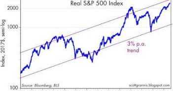 Real S&P 500 Performance