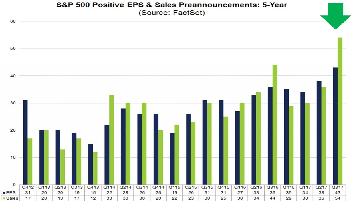 Record High Positive Sales Guidance