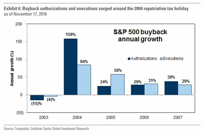Repatriated Earnings Went To Buybacks