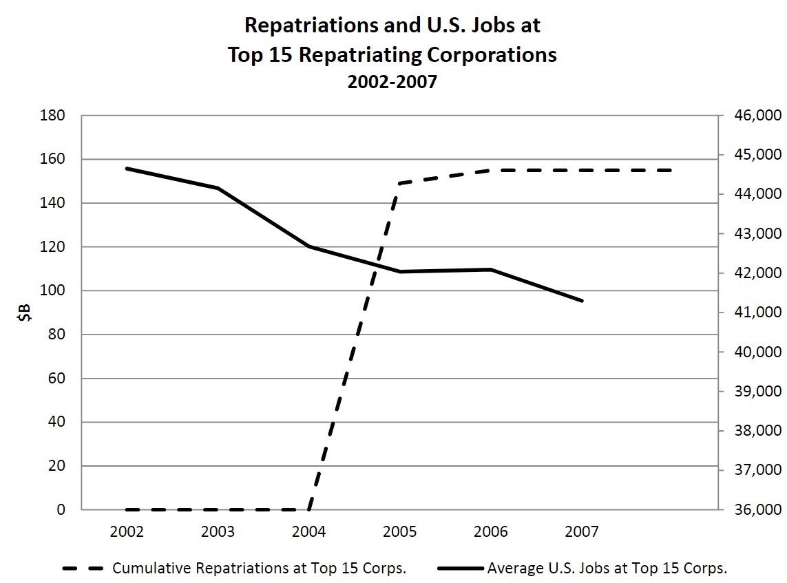 Repatriation Tax Holiday Didn't Create Jobs Directly
