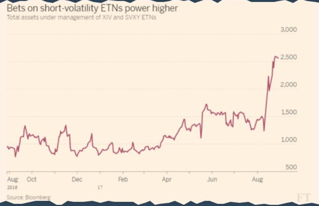 Short Volatillity Has Been A Winning Trade
