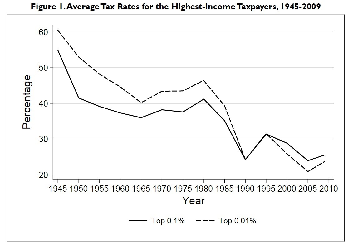 The Rich Didn't Pay 91% Under Eisenhower