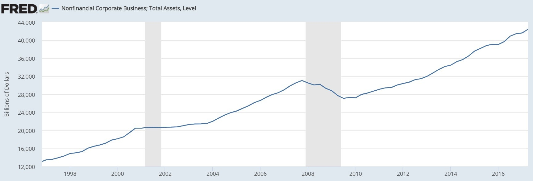 Total Non-financial Assets