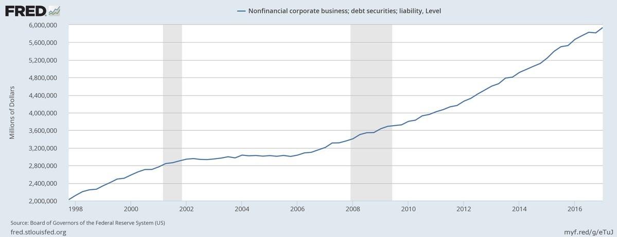 Total Non-financial Liabilities