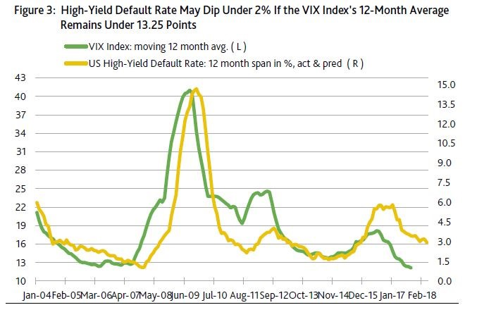 VIX Leads Junk Defaults