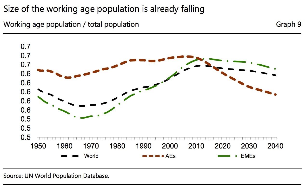 Working Age Population Ratio Will Reverse Labor Supply Increase