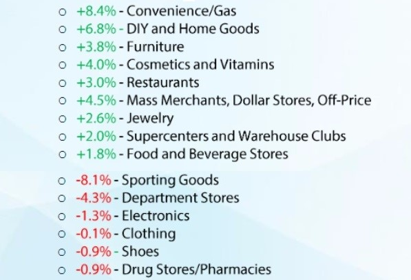Best & Worst Sectors Of Retail