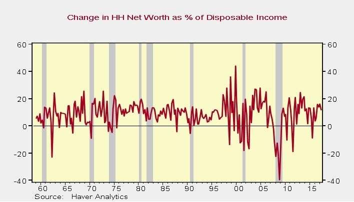 Change In Net Worth As A Percentage Of Disposable Income