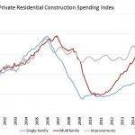 Construction Spending Index