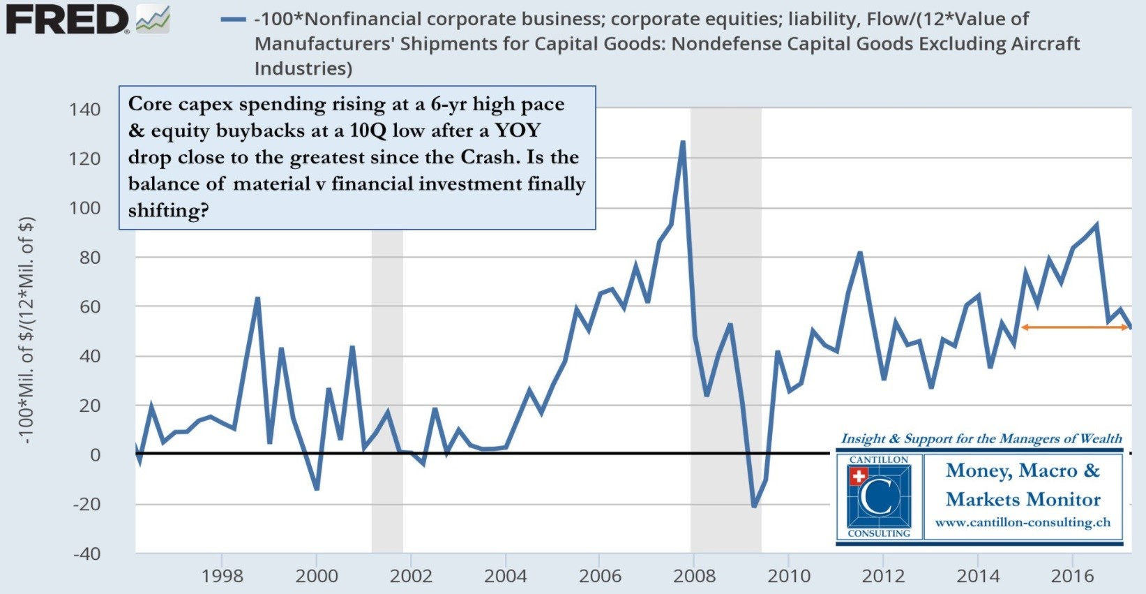 Core Capital Investment Up & Buybacks Down