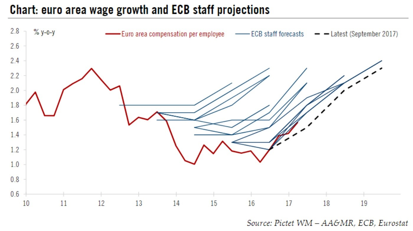 ECB Wage Growth Forecasts Were Wrong