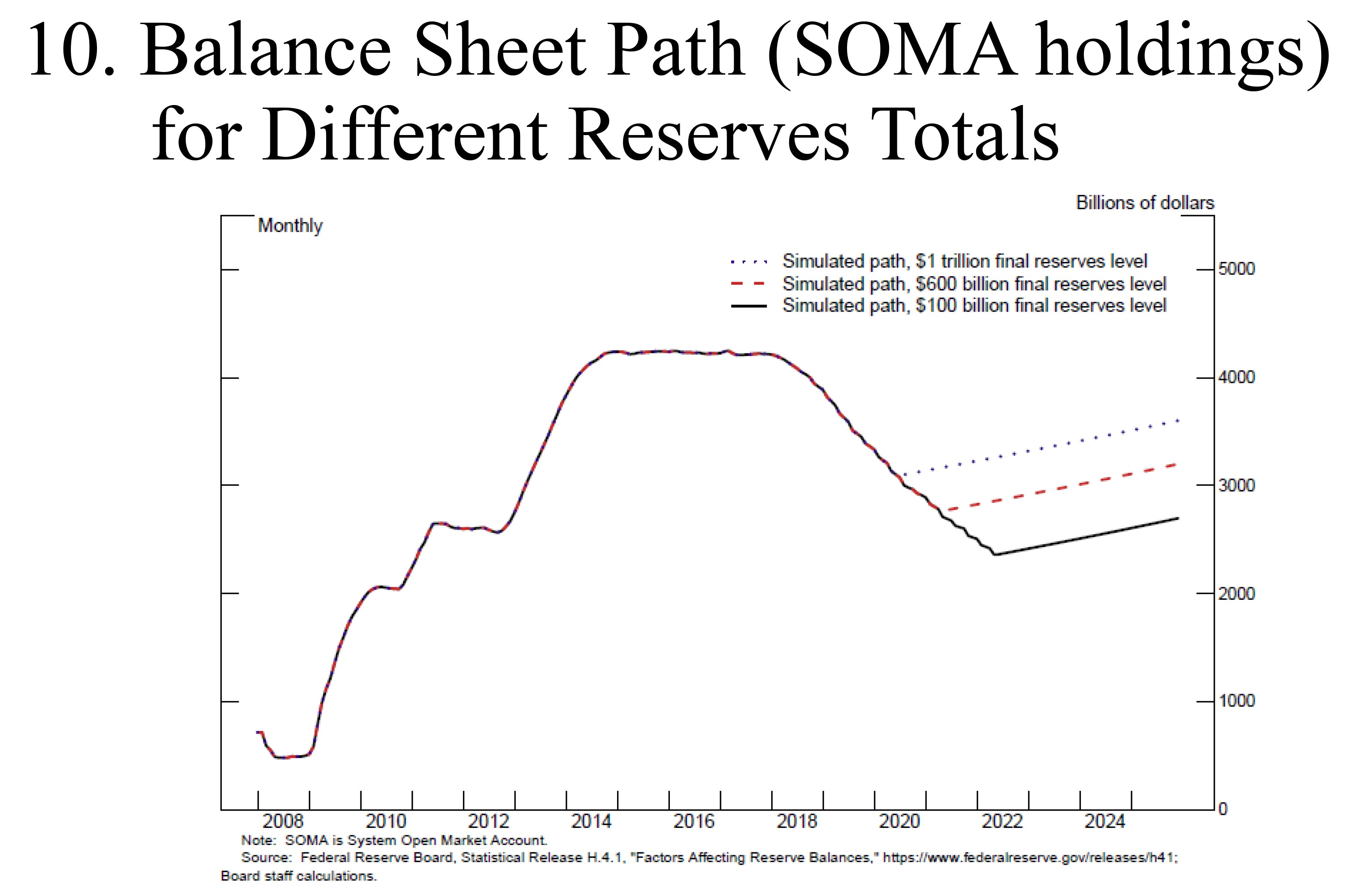 Fed Balance Sheet Unwind To End Somewhere Between $2.4 Trillion & $2.9 Trillion