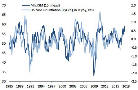 ISM Signals Inflation Coming