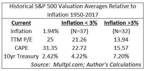 Inflation Adjusted S&P 500 Earnings Multiple