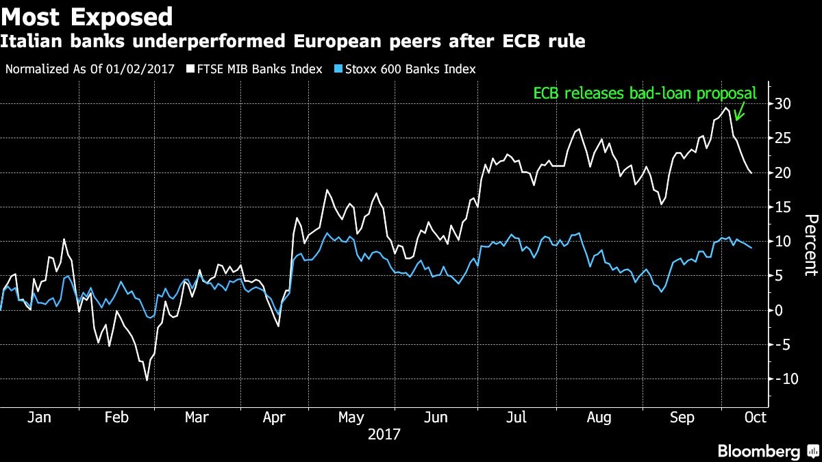 Italian Bank Stocks Falling
