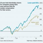 Lower Paid CEOs Have Better Stock Performance Than Highly Paid CEOs