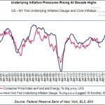 NY Fed Inflation Gauge Signals Higher Prices