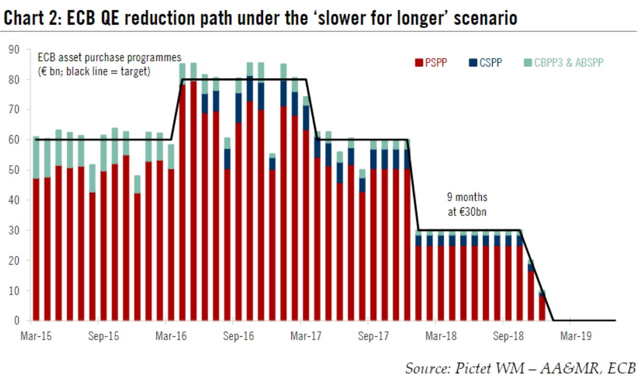 Consequences For Europe During ECB QE Reduction