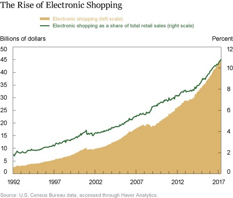 Online Retail Is Taking Market Share