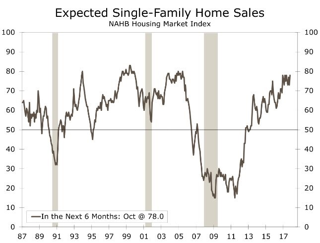 Single Family Homes Are Hot