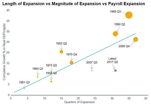 Size Vs Length Of Expansions
