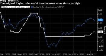 The Taylor Rule Says Rates Should Be Tripled