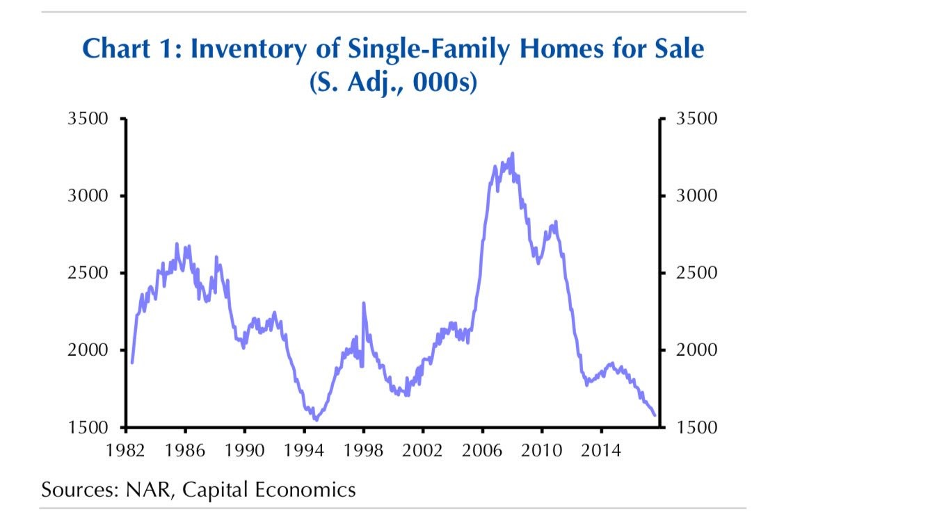 Tight Inventory For Single Family Homes