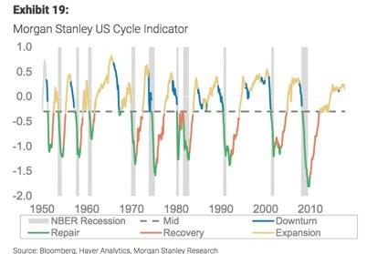 US Business Cycle Indicator