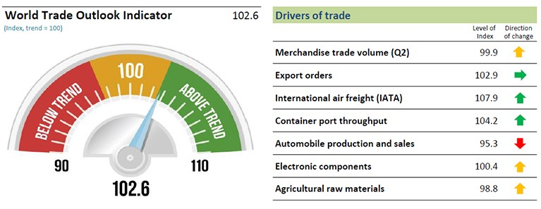 WTO Shows Trade Growth Above Trend