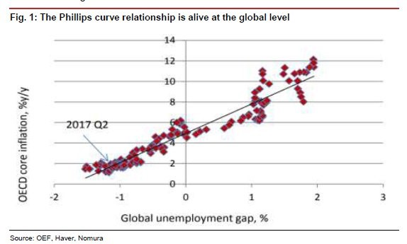 World Phillips Curve