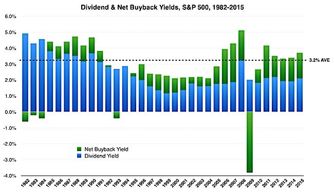 Yields Can Come From Buybacks
