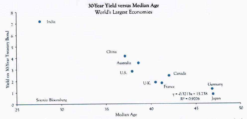 Yields Decline As Population Ages