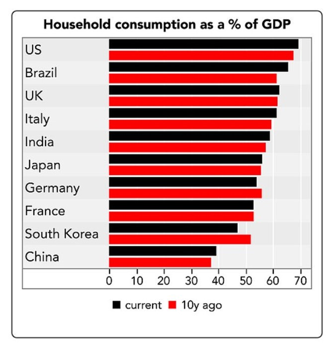 70% Of American GDP Driven By Consumption