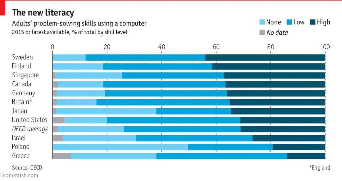 America Has Average Computer Skills