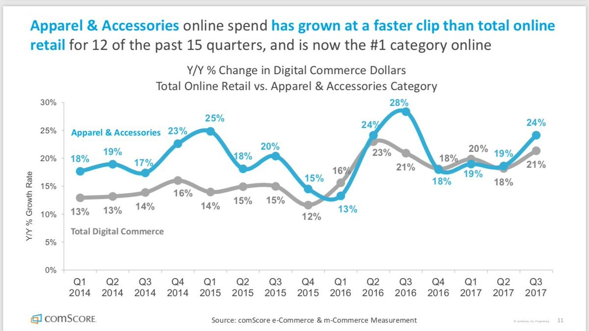 Apparel Has Become The Largest Segment In Online Retail