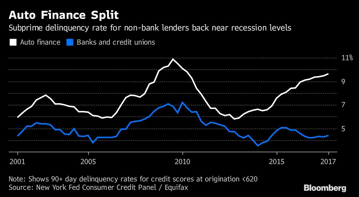 Auto Finance Is In A Bind