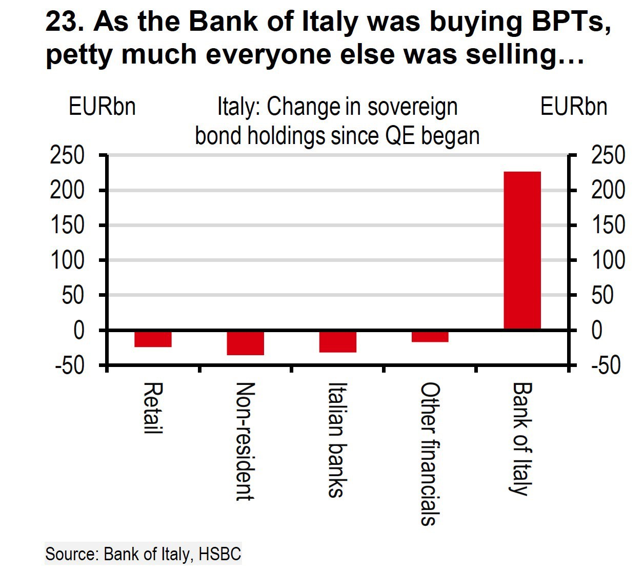 Bank Of Italy- The Only Buyer Of Italian Bonds