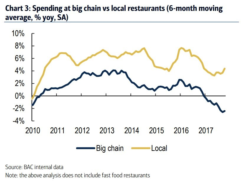 Big Chains Losing Out To Small Ones