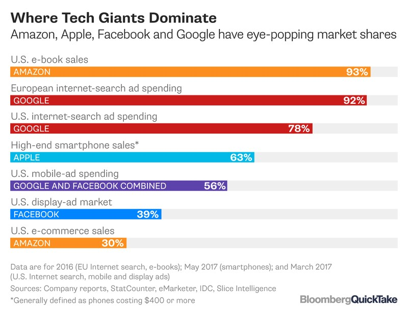 Big Tech Market Share