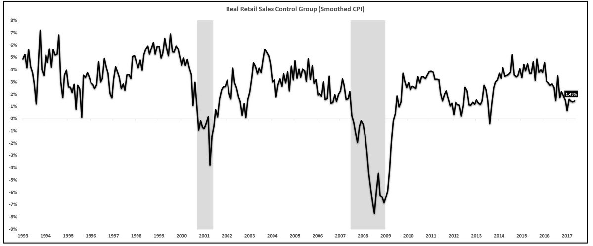 Control Group Retail Sales Growth