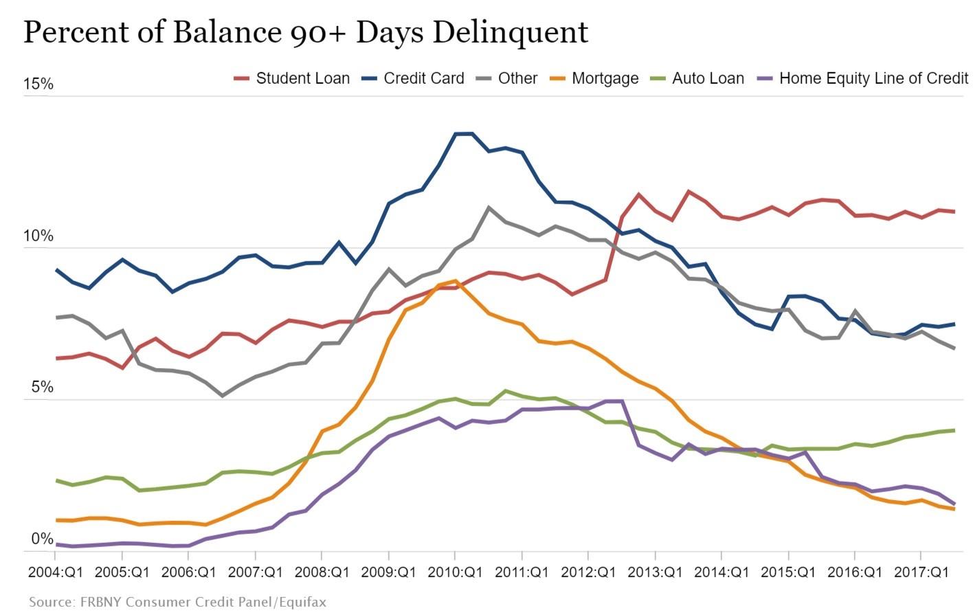Delinquency Rates